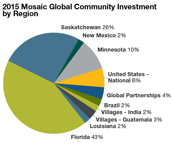 2014 global community investment by region chart