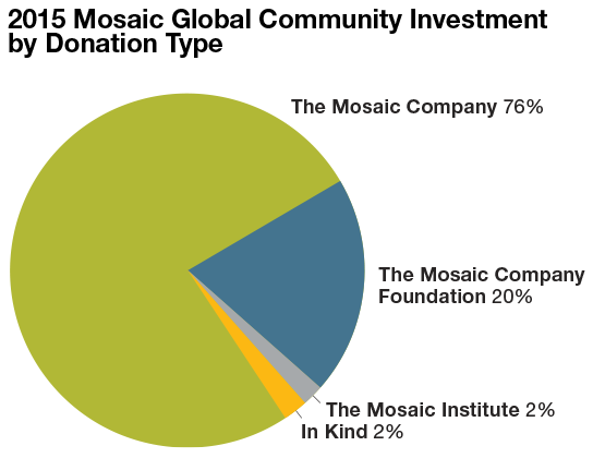 2014 mosaic global community investment by donation type
